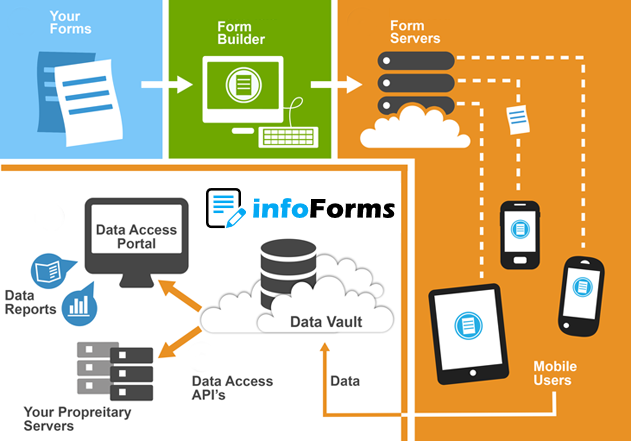 How infoForms Works Diagram